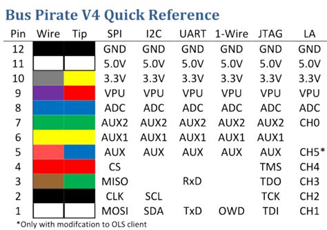 Bus Pirate v4 reference sheet – Dangerous Prototypes