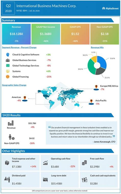 Infographic: IBM Q2 2020 earnings results | AlphaStreet
