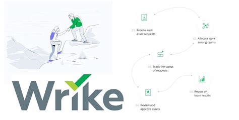 Wrike Review | For Smooth Workflow, Project Management