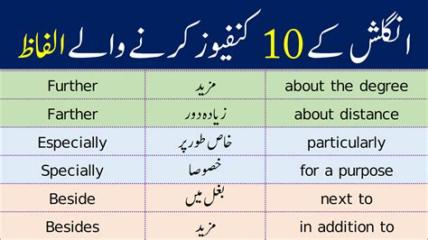 10 Most Confused Words in English with Urdu Meanings